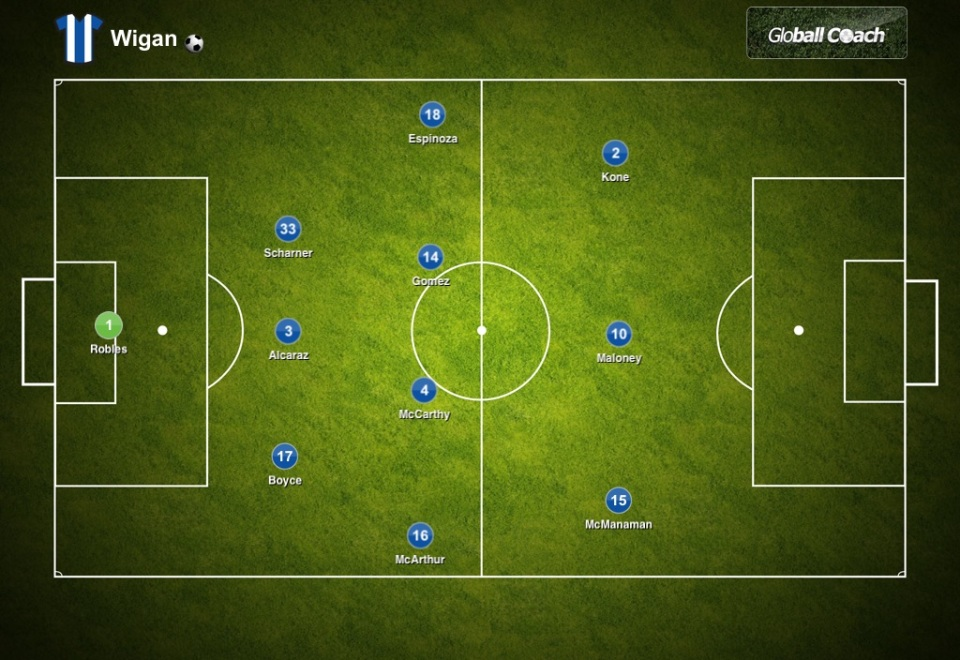 Wigan Starting line up  FA Cup final