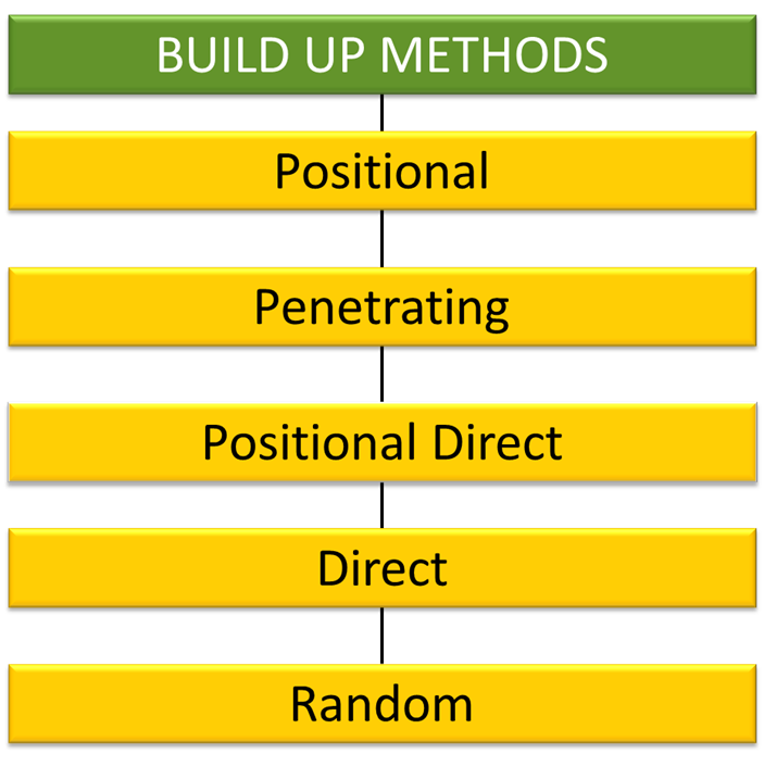 build-up-methods