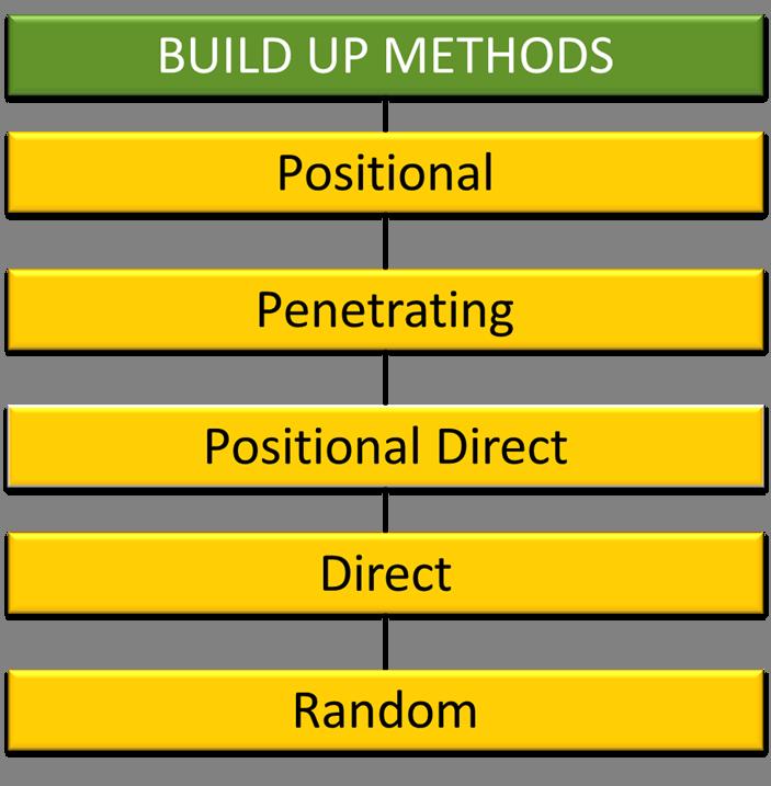 build-up-methods